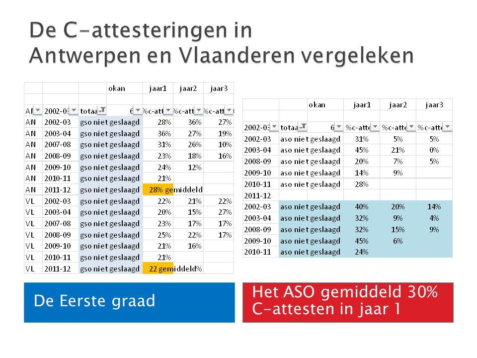 De Eerste graad Het ASO gemiddeld 30% C-attesten in jaar 1