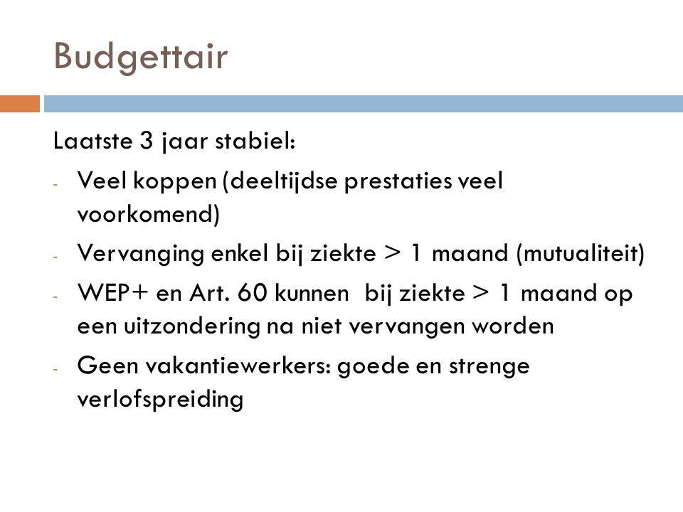 Budgettair Laatste 3 jaar stabiel: - Veel koppen (deeltijdse prestaties veel voorkomend) - Vervanging enkel bij ziekte > 1 maand (mutualiteit) - WEP+