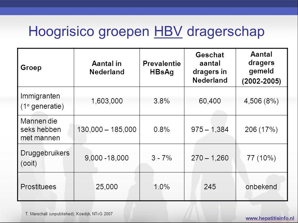 Hoogrisico groepen HBV dragerschap Groep Aantal in Nederland Prevalentie HBsAg Geschat aantal dragers in Nederland Aantal dragers gemeld (2002-2005) Immigranten (1 e generatie) 1,603,0003.8%60,4004,506 (8%) Mannen die seks hebben met mannen 130,000 – 185,0000.8%975 – 1,384206 (17%) Druggebruikers (ooit) 9,000 -18,0003 - 7%270 – 1,26077 (10%) Prostituees25,0001.0%245onbekend T.