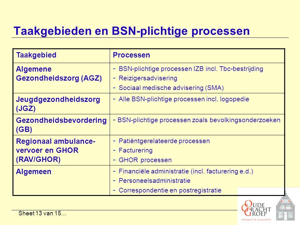 Sheet 13 van 15… Taakgebieden en BSN-plichtige processen TaakgebiedProcessen Algemene Gezondheidszorg (AGZ) - BSN-plichtige processen IZB incl. Tbc-be