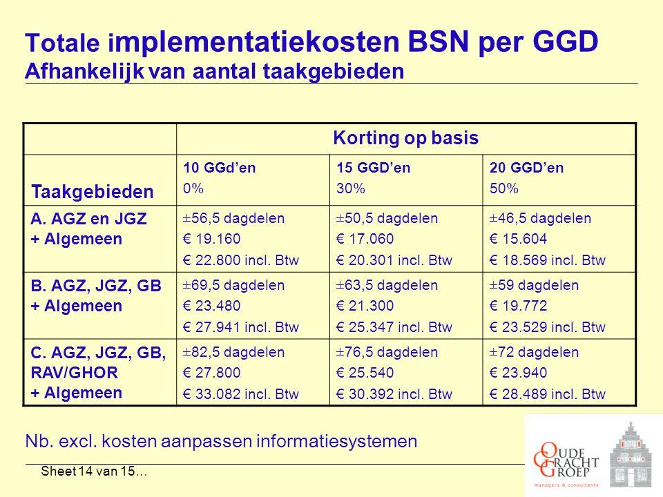 Sheet 14 van 15… Totale i mplementatiekosten BSN per GGD Afhankelijk van aantal taakgebieden Korting op basis Taakgebieden 10 GGd'en 0% 15 GGD'en 30%