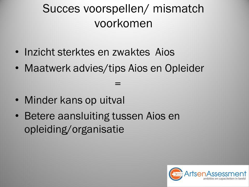 Succes voorspellen/ mismatch voorkomen Inzicht sterktes en zwaktes Aios Maatwerk advies/tips Aios en Opleider = Minder kans op uitval Betere aansluiting tussen Aios en opleiding/organisatie