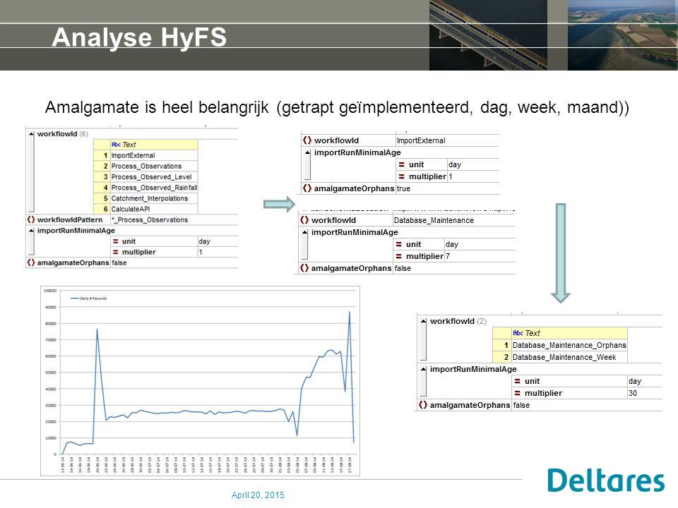Analyse HyFS Amalgamate is heel belangrijk (getrapt geïmplementeerd, dag, week, maand)) April 20, 2015