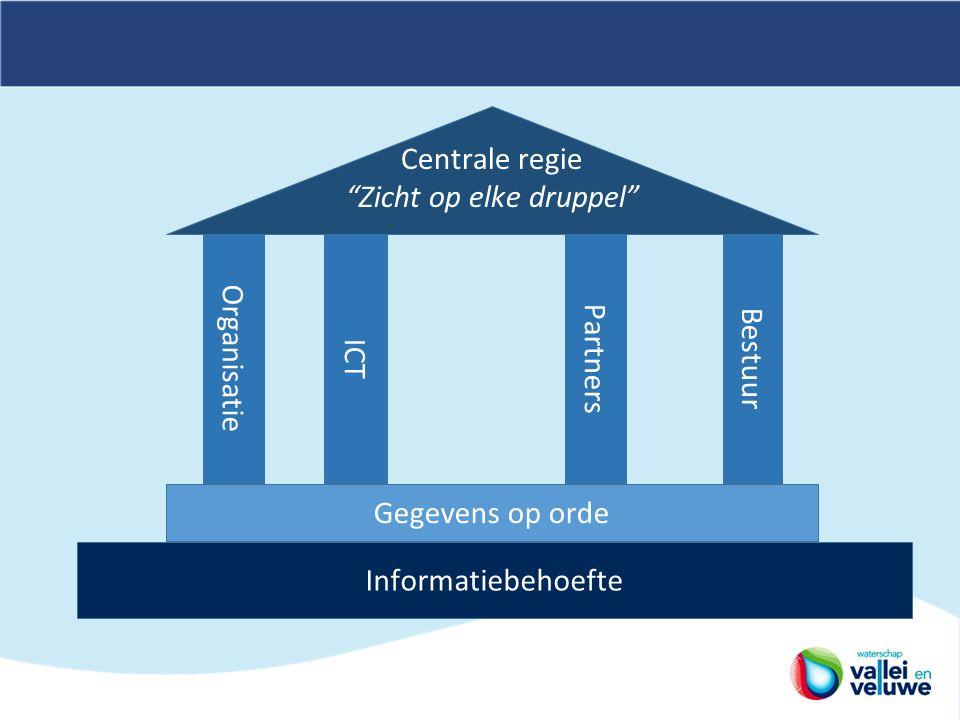 Informatiebehoefte Gegevens op orde Organisatie Centrale regie Zicht op elke druppel ICT Bestuur Partners
