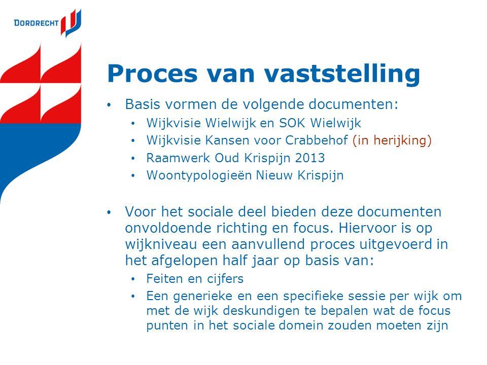 Proces van vaststelling Basis vormen de volgende documenten: Wijkvisie Wielwijk en SOK Wielwijk Wijkvisie Kansen voor Crabbehof (in herijking) Raamwer