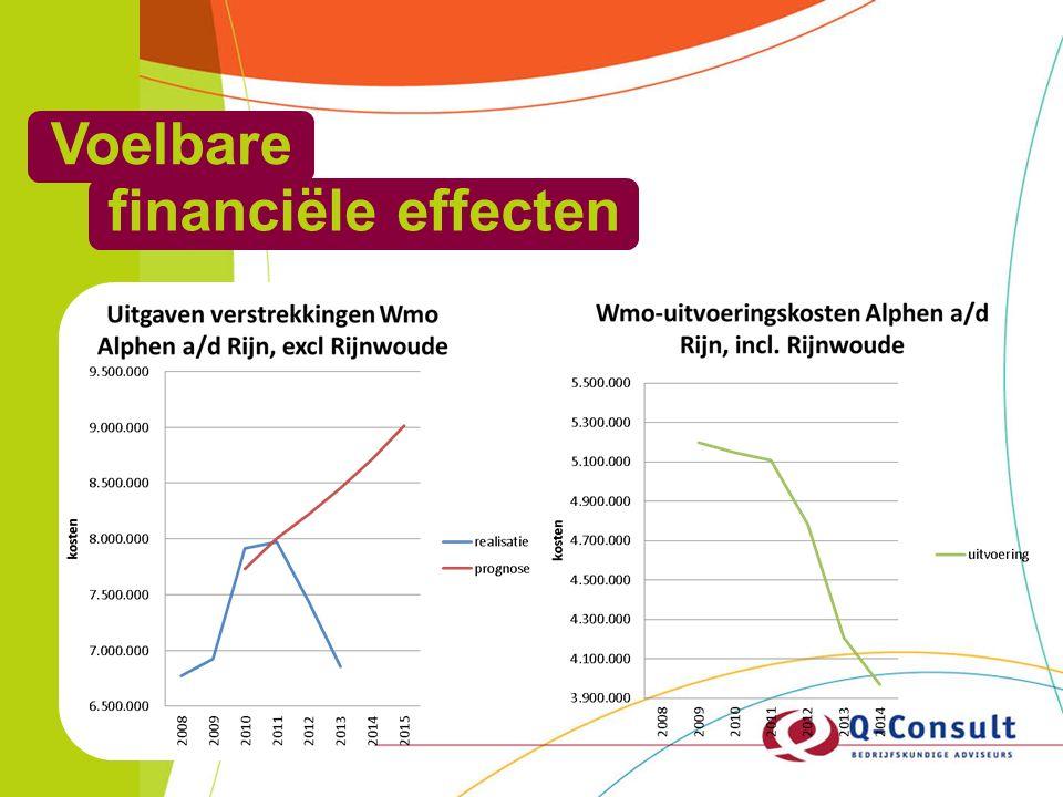 Voelbare financiële effecten