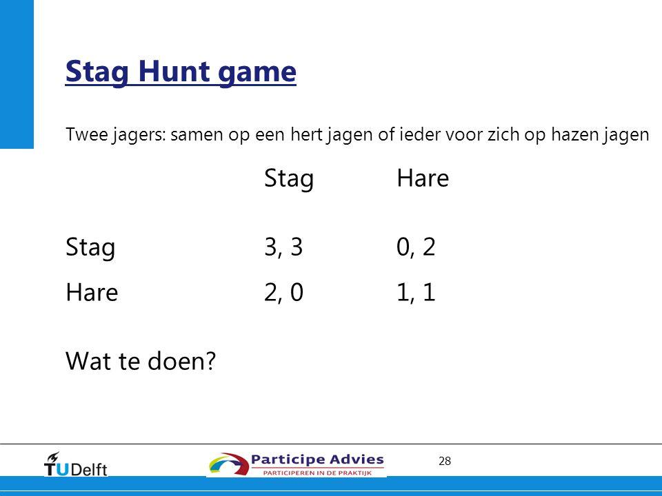28 Stag Hunt game Twee jagers: samen op een hert jagen of ieder voor zich op hazen jagen Stag Hare Stag3, 30, 2 Hare2, 01, 1 Wat te doen