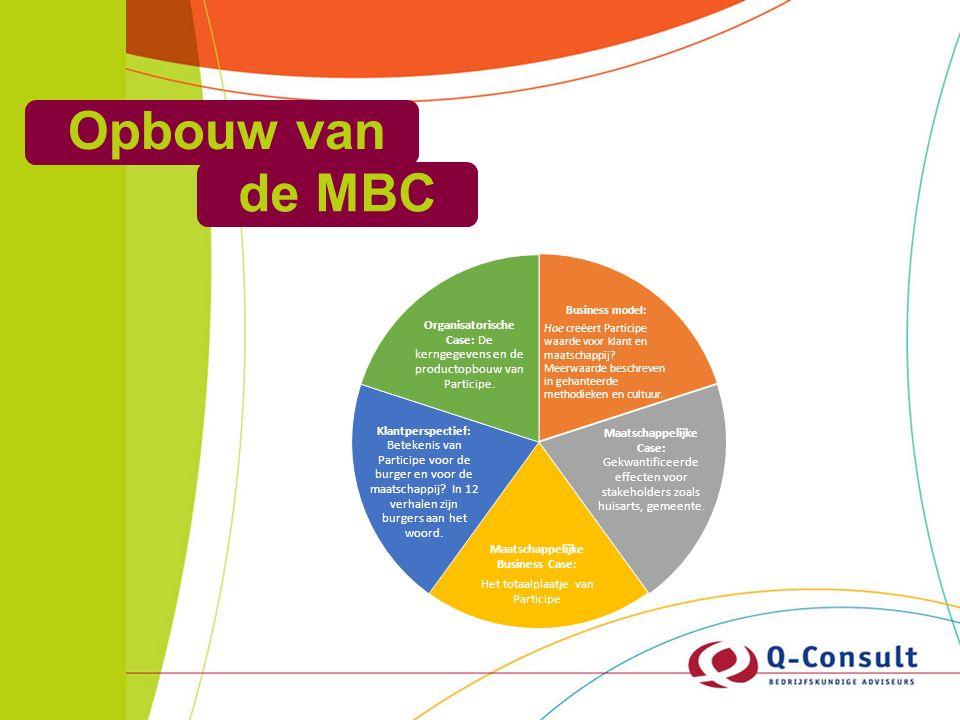 Opbouw van de MBC Business model: Hoe creëert Participe waarde voor klant en maatschappij.