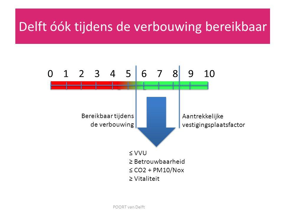 POORT van Delft 0 1 2 3 4 5 6 7 8 9 10 Bereikbaar tijdens de verbouwing Aantrekkelijke vestigingsplaatsfactor ≤ VVU ≥ Betrouwbaarheid ≤ CO2 + PM10/Nox
