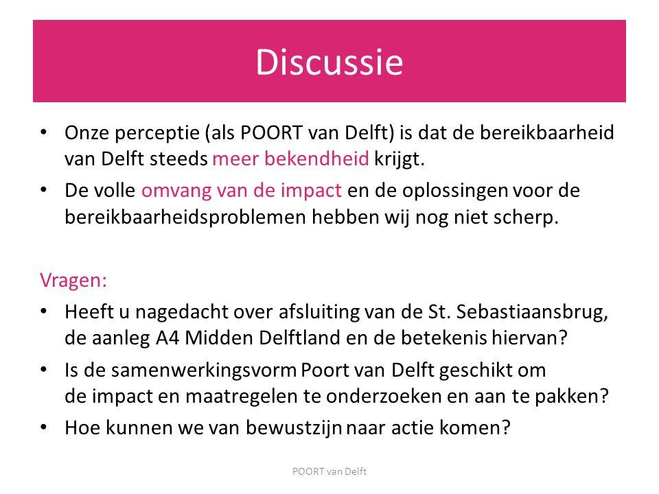 Onze perceptie (als POORT van Delft) is dat de bereikbaarheid van Delft steeds meer bekendheid krijgt. De volle omvang van de impact en de oplossingen