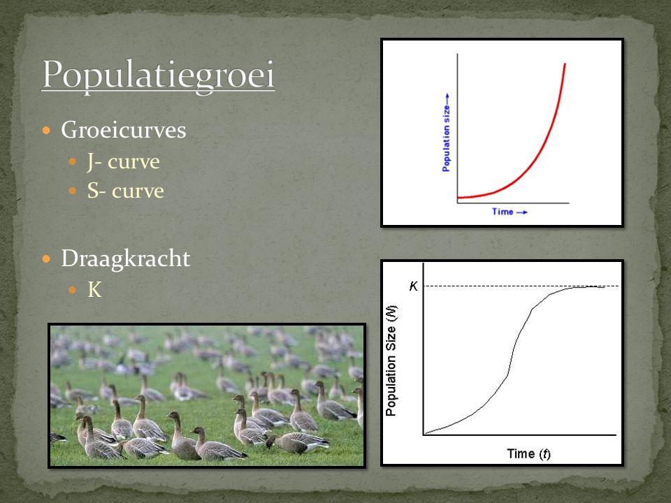 Groeicurves J- curve S- curve Draagkracht K