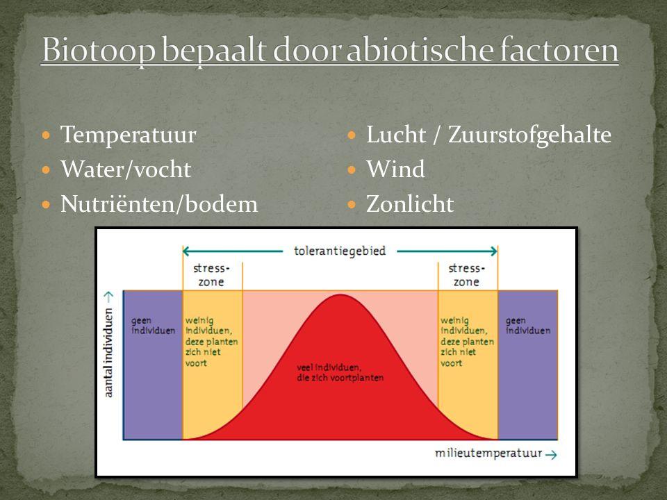 Temperatuur Water/vocht Nutriënten/bodem Lucht / Zuurstofgehalte Wind Zonlicht