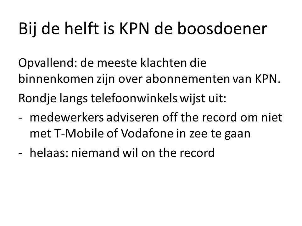 Bij de helft is KPN de boosdoener Opvallend: de meeste klachten die binnenkomen zijn over abonnementen van KPN.