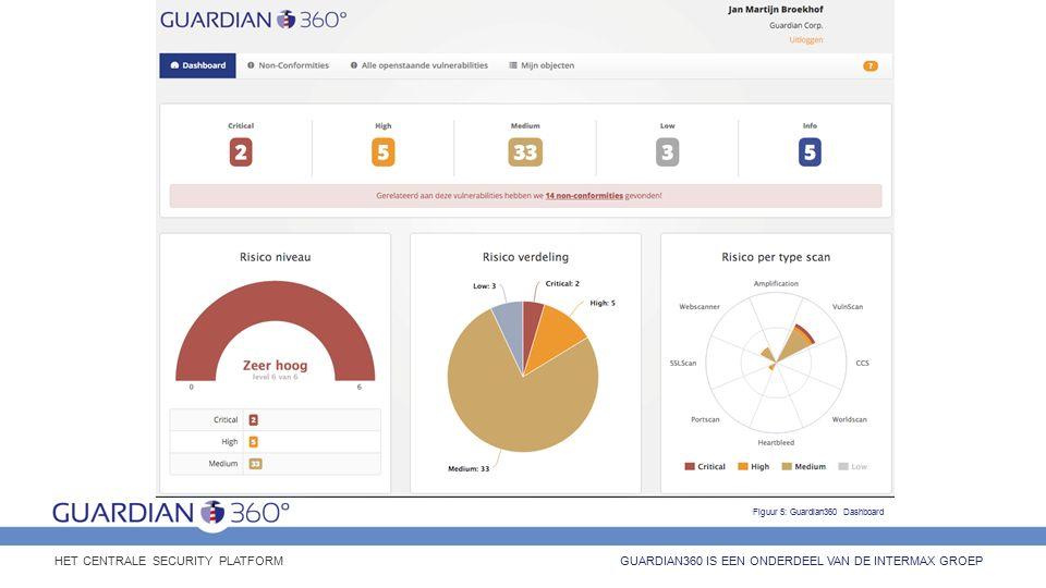 GUARDIAN360 IS EEN ONDERDEEL VAN DE INTERMAX GROEP HET CENTRALE SECURITY PLATFORM Figuur 5: Guardian360 Dashboard