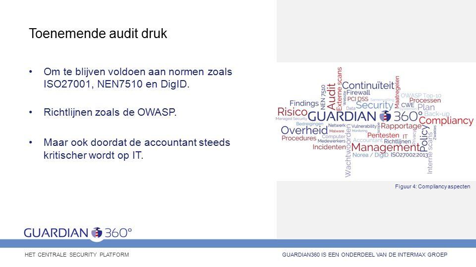 Toenemende audit druk Om te blijven voldoen aan normen zoals ISO27001, NEN7510 en DigID.
