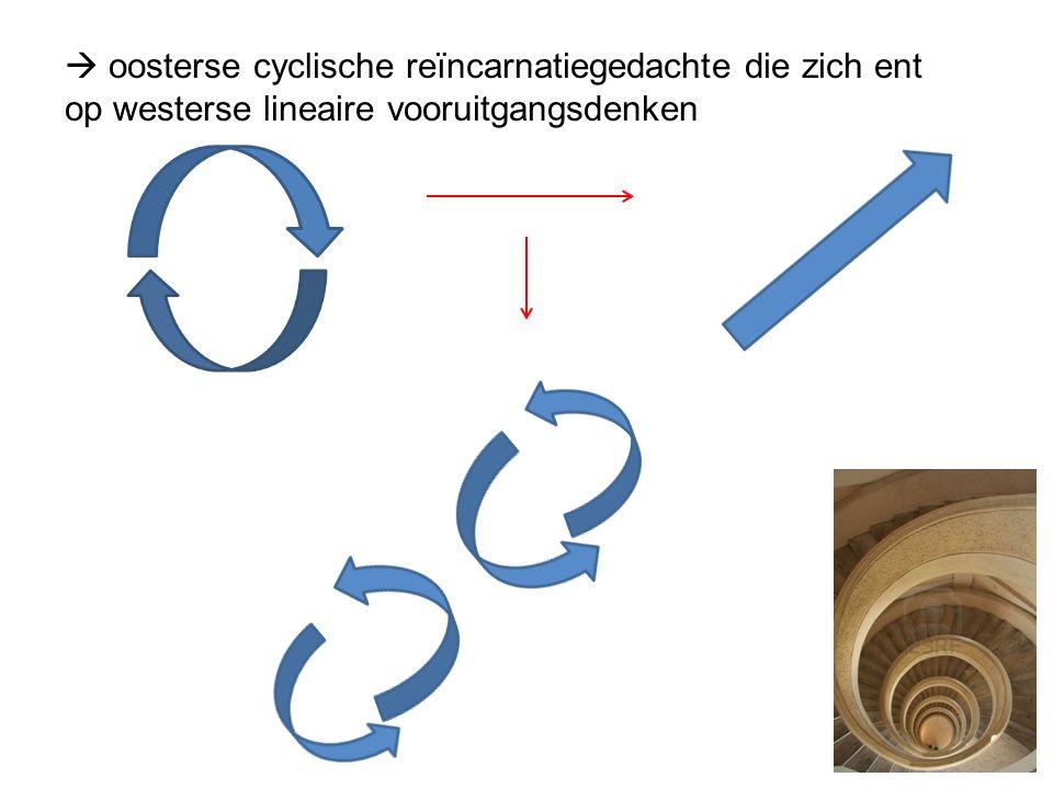  oosterse cyclische reïncarnatiegedachte die zich ent op westerse lineaire vooruitgangsdenken