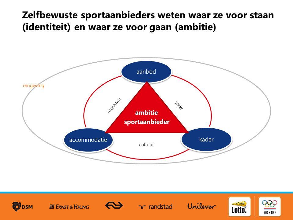 Zelfbewuste sportaanbieders weten waar ze voor staan (identiteit) en waar ze voor gaan (ambitie) aanbod kader accommodatie ambitie sportaanbieder identiteit cultuur sfeer omgeving