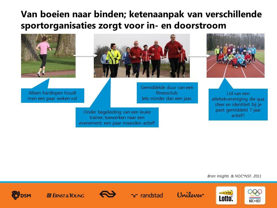 Mensen sporten in verschillende verbanden  diversiteit aan sportaanbieders/lokale sportorganisaties Bron: Rapportage Sport 2010 (AVO 2007) Om meer mensen aan het sporten te krijgen, liggen er veel kansen wanneer diverse 'soorten' aanbieders van sport met elkaar samenwerken