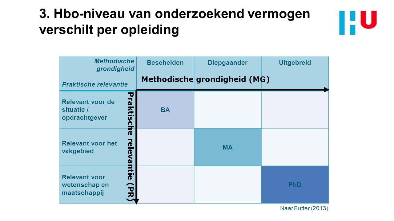 3. Hbo-niveau van onderzoekend vermogen verschilt per opleiding Methodische grondigheid Praktische relevantie BescheidenDiepgaanderUitgebreid Relevant