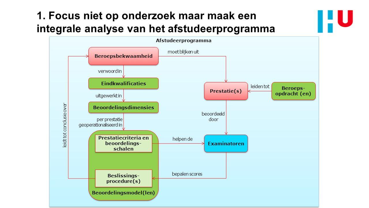 Afstudeerprogramma Eindkwalificaties Prestatie(s) Beroeps- opdracht (en) leiden tot moet blijken uit Examinatoren beoordeeld door Beroepsbekwaamheid v