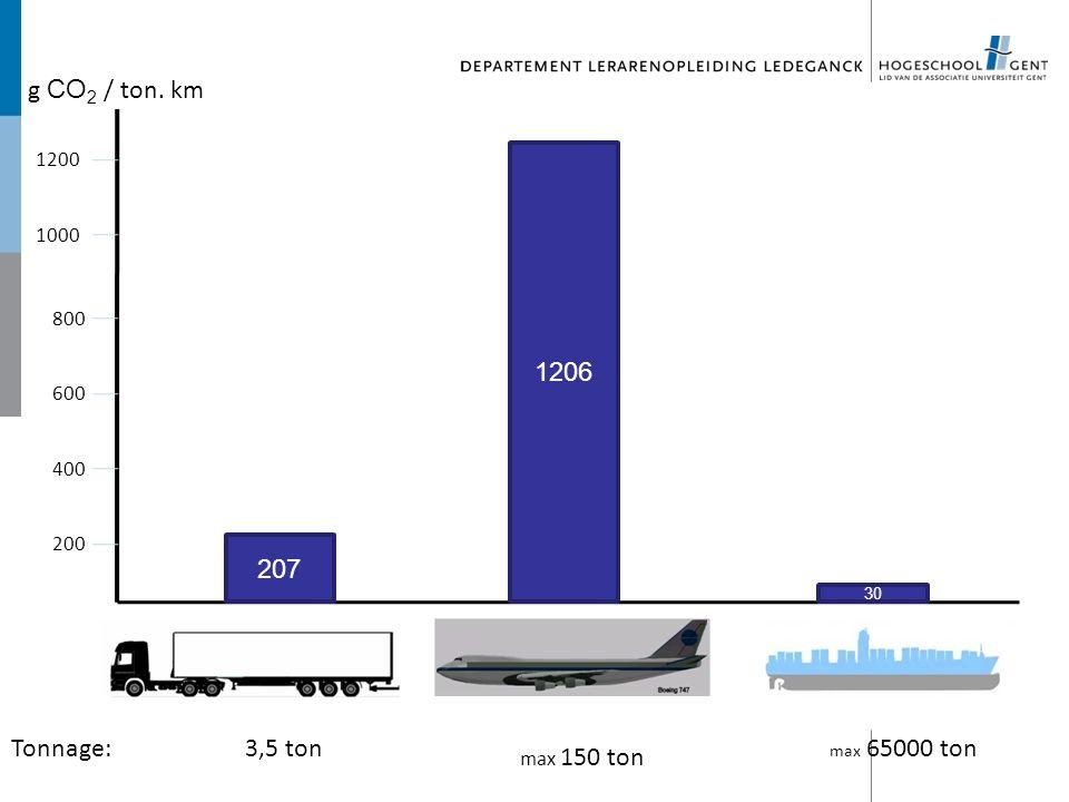 g CO 2 / ton. km 200 400 600 800 1000 1200 207 1206 30 Tonnage:3,5 ton max 150 ton max 65000 ton