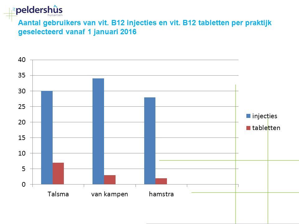Aantal gebruikers van vit. B12 injecties en vit. B12 tabletten per praktijk geselecteerd vanaf 1 januari 2016