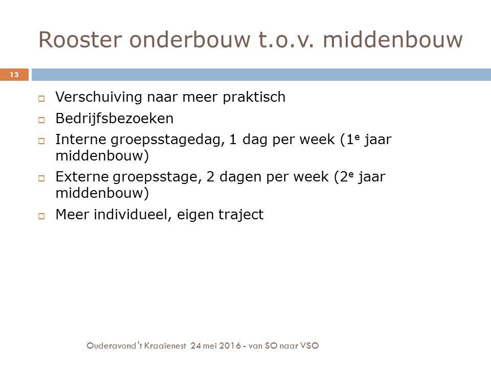 Rooster onderbouw t.o.v. middenbouw Ouderavond 't Kraaienest 24 mei 2016 - van SO naar VSO 13  Verschuiving naar meer praktisch  Bedrijfsbezoeken 
