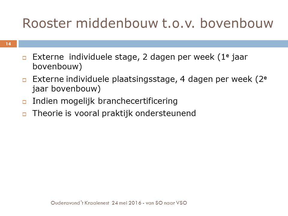 Rooster middenbouw t.o.v. bovenbouw Ouderavond 't Kraaienest 24 mei 2016 - van SO naar VSO 14  Externe individuele stage, 2 dagen per week (1 e jaar