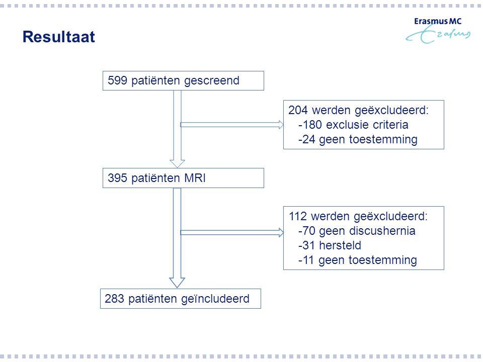 Resultaat 599 patiënten gescreend 395 patiënten MRI 283 patiënten geïncludeerd 204 werden geëxcludeerd: -180 exclusie criteria -24 geen toestemming 112 werden geëxcludeerd: -70 geen discushernia -31 hersteld -11 geen toestemming