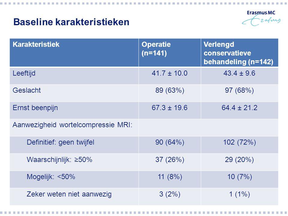 Baseline karakteristieken KarakteristiekOperatie (n=141) Verlengd conservatieve behandeling (n=142) Leeftijd41.7 ± 10.043.4 ± 9.6 Geslacht89 (63%)97 (68%) Ernst beenpijn67.3 ± 19.664.4 ± 21.2 Aanwezigheid wortelcompressie MRI: Definitief: geen twijfel90 (64%)102 (72%) Waarschijnlijk: ≥50%37 (26%)29 (20%) Mogelijk: <50%11 (8%)10 (7%) Zeker weten niet aanwezig3 (2%)1 (1%)
