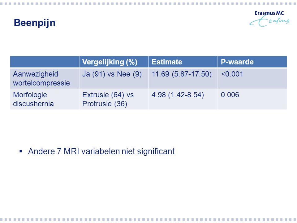 Beenpijn Vergelijking (%)EstimateP-waarde Aanwezigheid wortelcompressie Ja (91) vs Nee (9)11.69 (5.87-17.50)<0.001 Morfologie discushernia Extrusie (64) vs Protrusie (36) 4.98 (1.42-8.54)0.006  Andere 7 MRI variabelen niet significant