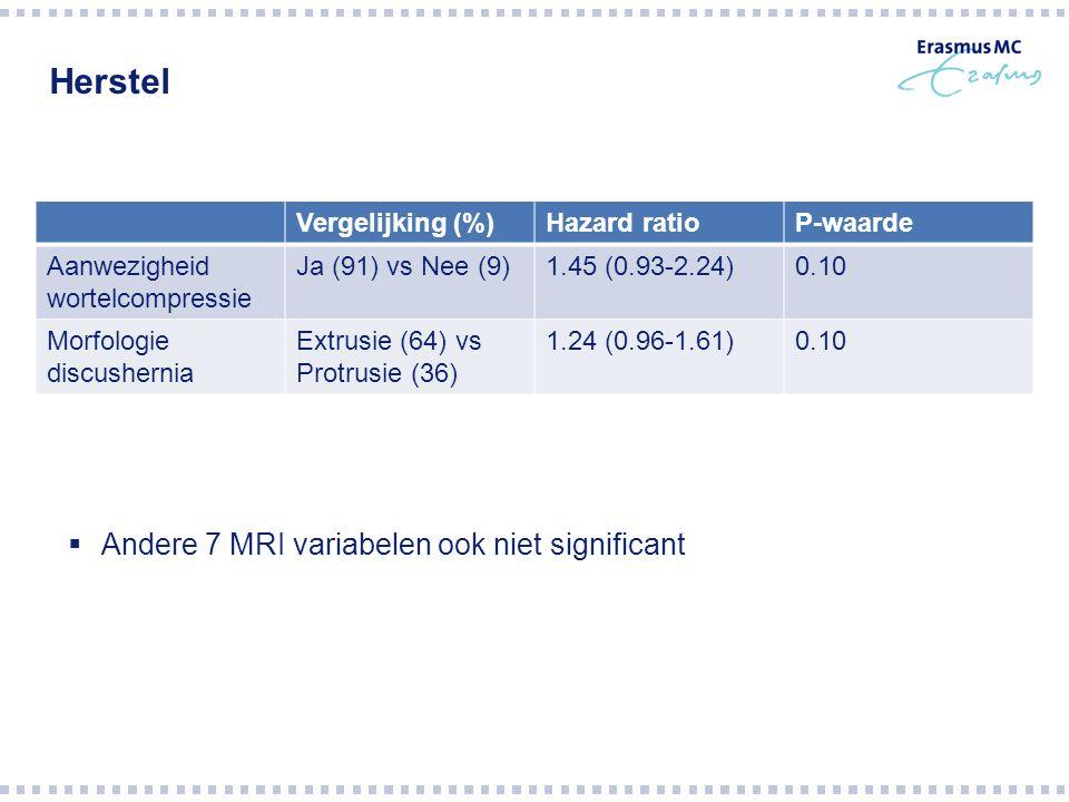 Herstel Vergelijking (%)Hazard ratioP-waarde Aanwezigheid wortelcompressie Ja (91) vs Nee (9)1.45 (0.93-2.24)0.10 Morfologie discushernia Extrusie (64) vs Protrusie (36) 1.24 (0.96-1.61)0.10  Andere 7 MRI variabelen ook niet significant