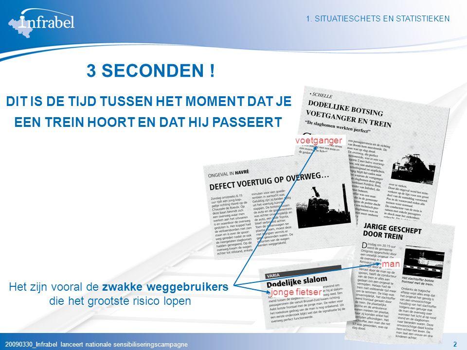 20090330_Infrabel lanceert nationale sensibiliseringscampagne2 1. SITUATIESCHETS EN STATISTIEKEN 3 SECONDEN ! DIT IS DE TIJD TUSSEN HET MOMENT DAT JE