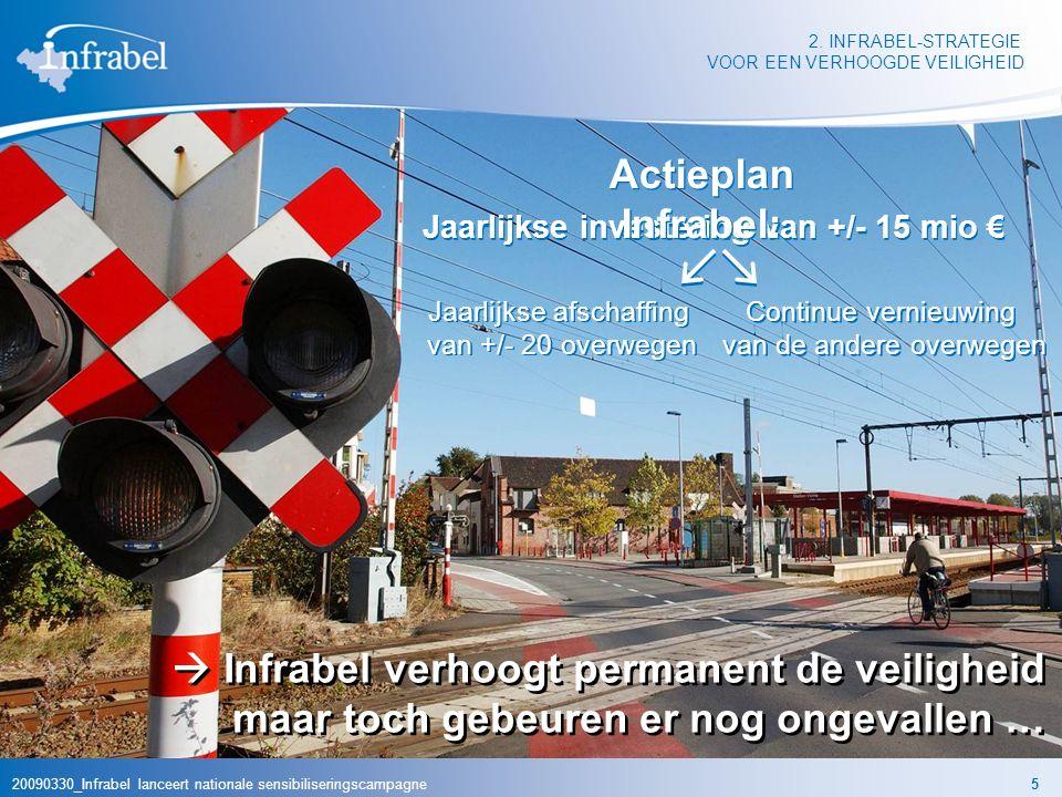 20090330_Infrabel lanceert nationale sensibiliseringscampagne5 2. INFRABEL-STRATEGIE VOOR EEN VERHOOGDE VEILIGHEID Jaarlijkse investering van +/- 15 m