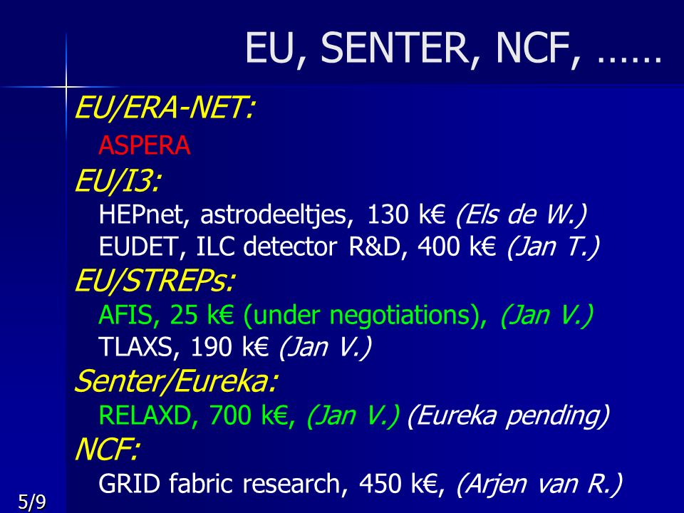 5/9 EU, SENTER, NCF, …… EU/ERA-NET: ASPERA EU/I3: HEPnet, astrodeeltjes, 130 k€ (Els de W.) EUDET, ILC detector R&D, 400 k€ (Jan T.) EU/STREPs: AFIS, 25 k€ (under negotiations), (Jan V.) TLAXS, 190 k€ (Jan V.) Senter/Eureka: RELAXD, 700 k€, (Jan V.) (Eureka pending) NCF: GRID fabric research, 450 k€, (Arjen van R.)