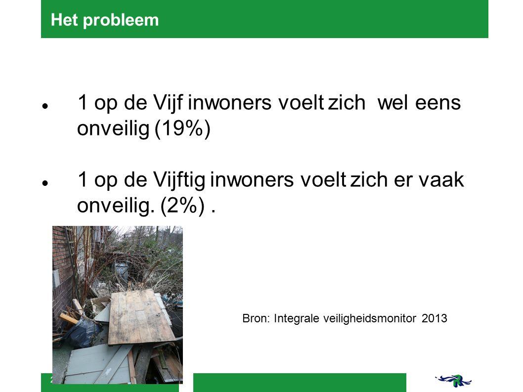 2 Het probleem 1 op de Vijf inwoners voelt zich wel eens onveilig (19%) 1 op de Vijftig inwoners voelt zich er vaak onveilig.