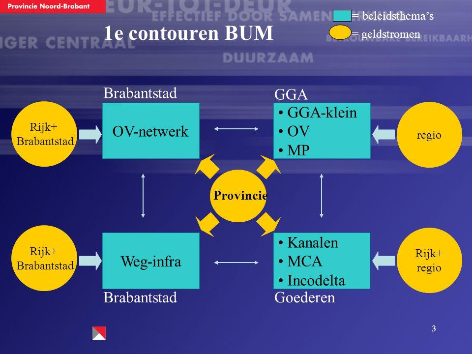3 1e contouren BUM OV-netwerk GGA-klein OV MP Weg-infra Kanalen MCA Incodelta regio Rijk+ regio Rijk+ Brabantstad Rijk+ Brabantstad GGA BrabantstadGoederen = beleidsthema's = geldstromen Provincie
