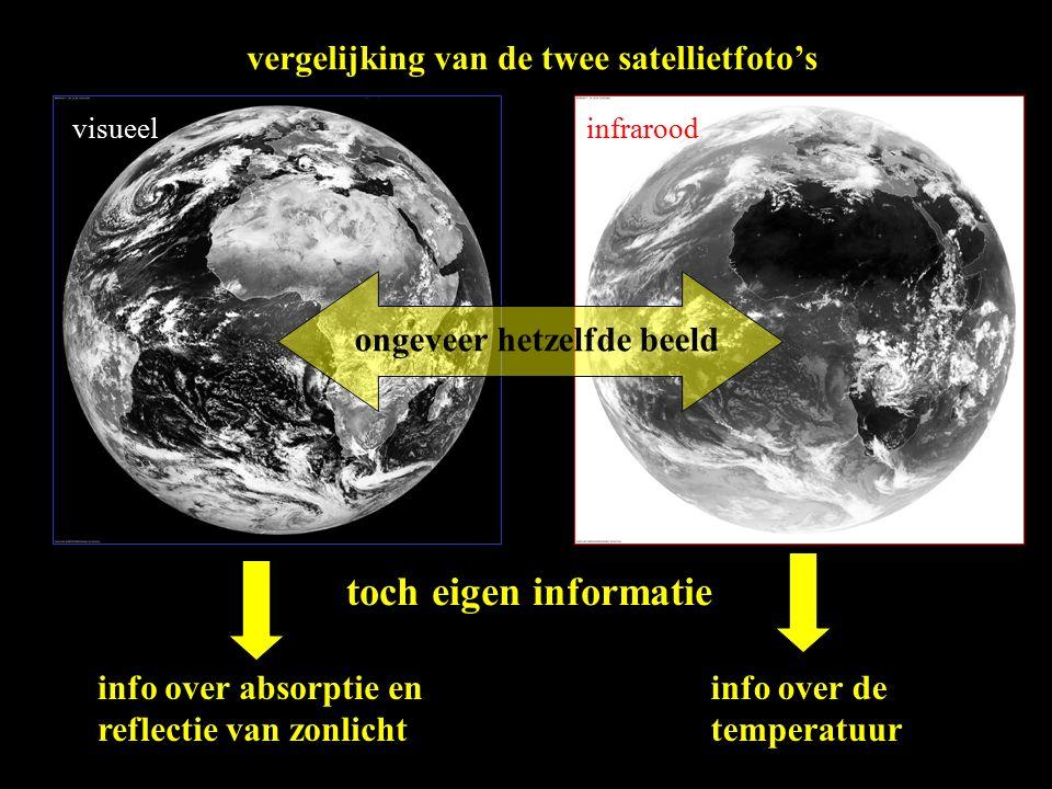 vergelijking van de twee satellietfoto's visueelinfrarood ongeveer hetzelfde beeld toch eigen informatie info over absorptie en reflectie van zonlicht info over de temperatuur