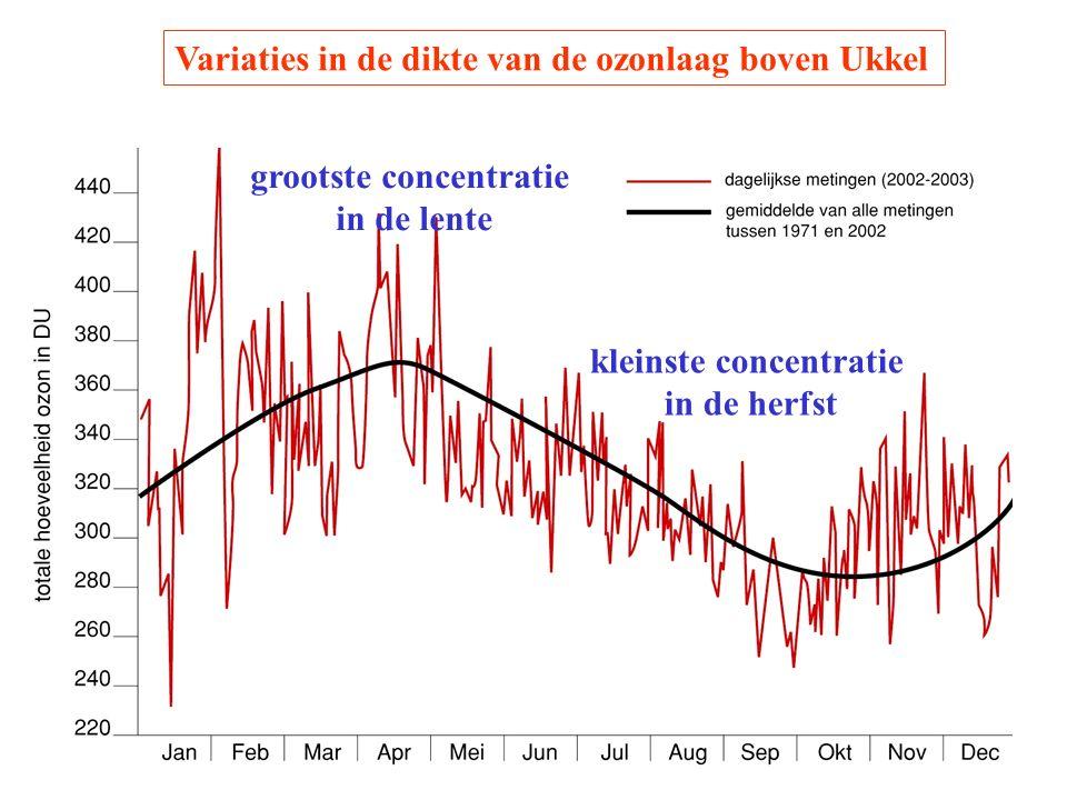 Variaties in de dikte van de ozonlaag boven Ukkel grootste concentratie in de lente kleinste concentratie in de herfst