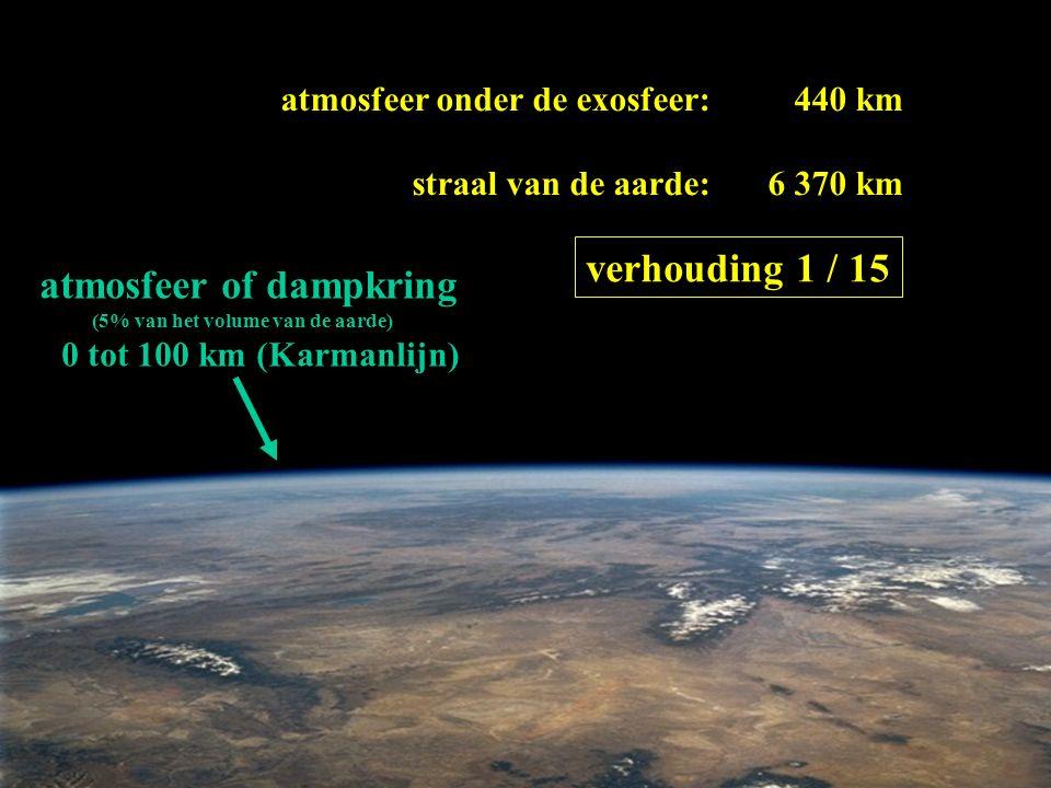 atmosfeer of dampkring (5% van het volume van de aarde) 0 tot 100 km (Karmanlijn) atmosfeer onder de exosfeer: straal van de aarde: 440 km 6 370 km verhouding 1 / 15