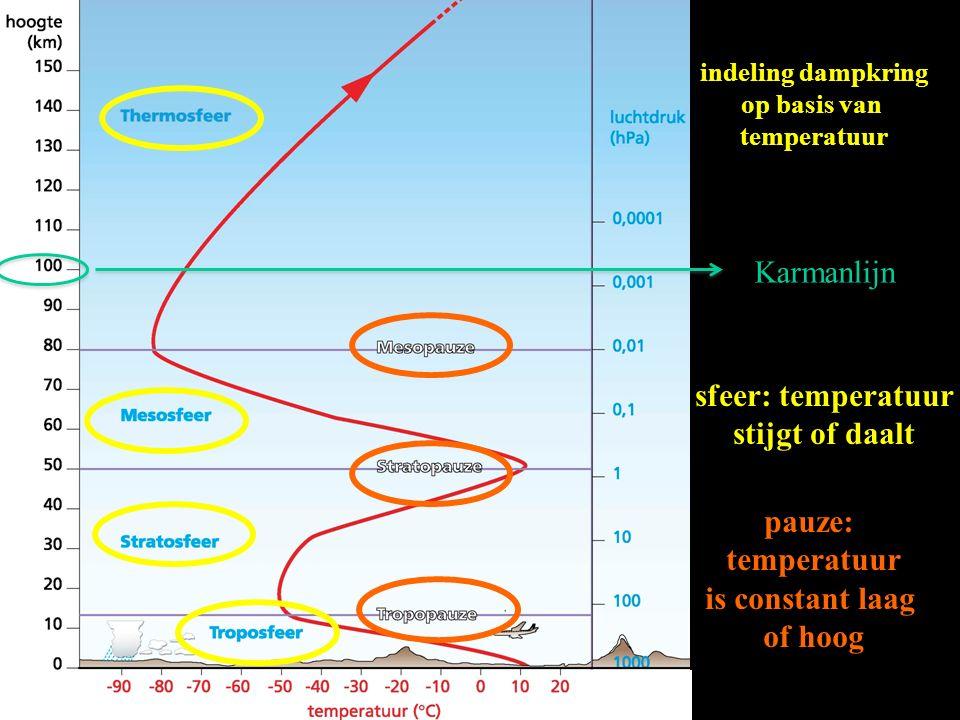 indeling dampkring op basis van temperatuur sfeer: temperatuur stijgt of daalt pauze: temperatuur is constant laag of hoog Karmanlijn