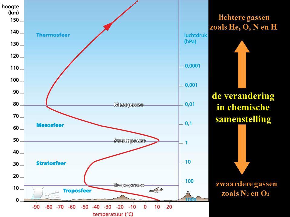De belangrijkste gassen van de atmosfeer met toenemende hoogte: minder zware gassen als N 2 en O 2 meer lichte gassen als O 3, He, N en H