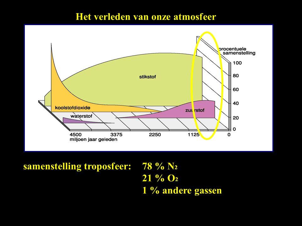 troposfeer stratosfeer OZONLAAG beschermende ozonbedreigende ozon