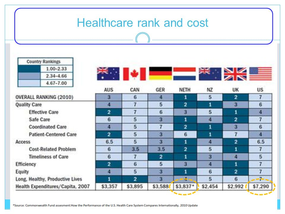 Healthcare rank and cost