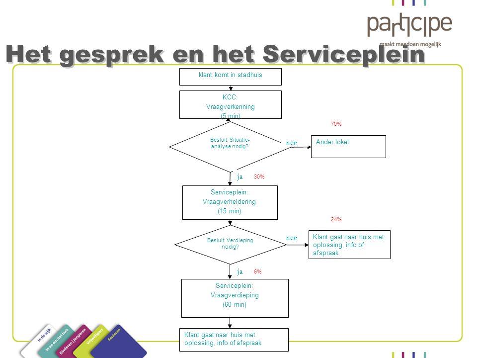 Het gesprek en het Serviceplein klant komt in stadhuis KCC: Vraagverkenning (5 min) Ander loket Besluit: Situatie- analyse nodig? Serviceplein: Vraagv