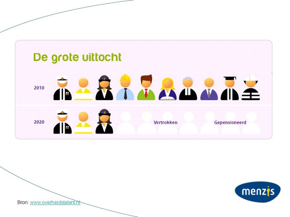 Bron: www.overheidstalent.nlwww.overheidstalent.nl