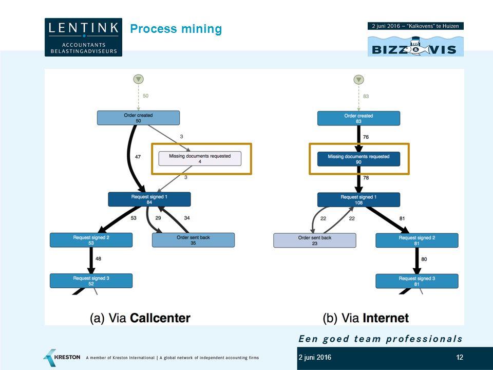 13 Toepassingsmogelijkheden process mining Compliance Customer intimacy (waarmaken van bijv.