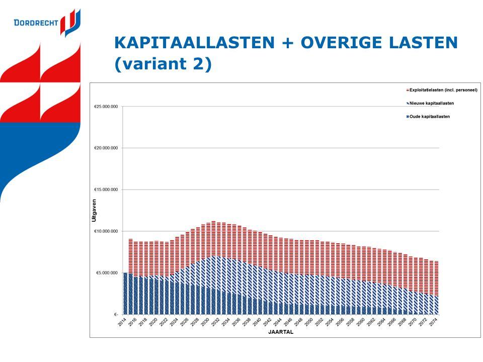 KAPITAALLASTEN + OVERIGE LASTEN (variant 2)
