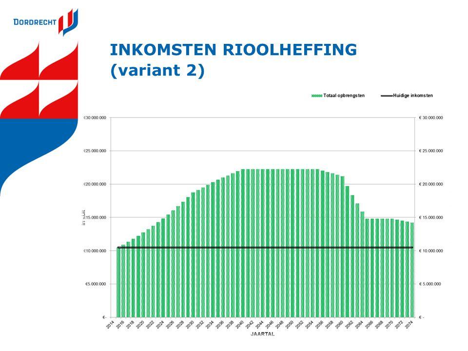 INKOMSTEN RIOOLHEFFING (variant 2)