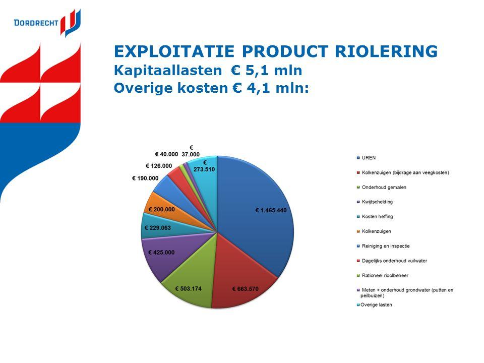 EXPLOITATIE PRODUCT RIOLERING Kapitaallasten € 5,1 mln Overige kosten € 4,1 mln: